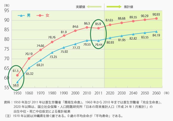 平均寿命の推移と将来推計グラフ