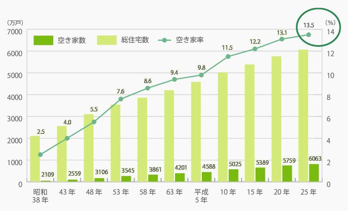 総住宅数、空き家数及び空き家率の推移グラフ